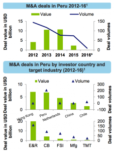 Figure 8 M&A deals in Peru 2012-16