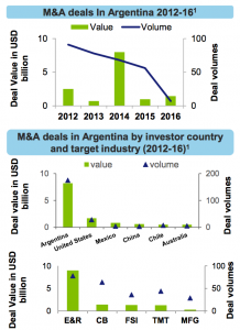 Figure 9 M&A deals In Argentina 2012-16