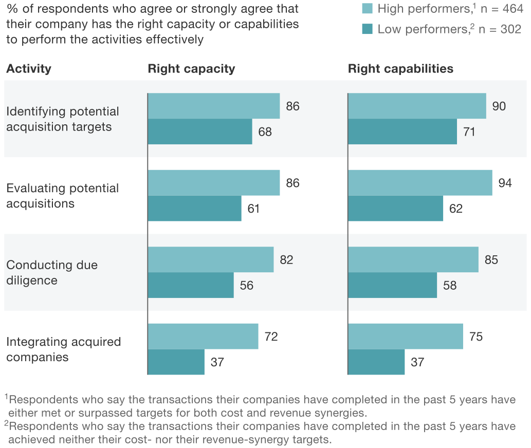 Exhibit 1 Organization needed to successfully execute M&A