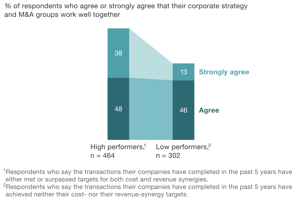 Exhibit 2 Corporate strategy and M&A groups work better together