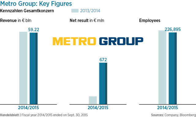 1-metro-group-key-figures-01-e1459420141863