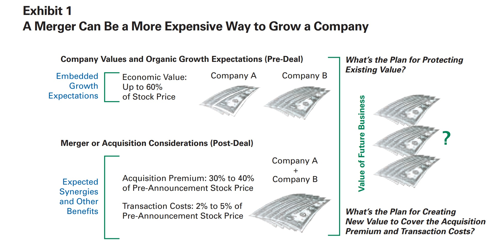 A Merger Can Be a More Expensive Way to Grow a Company