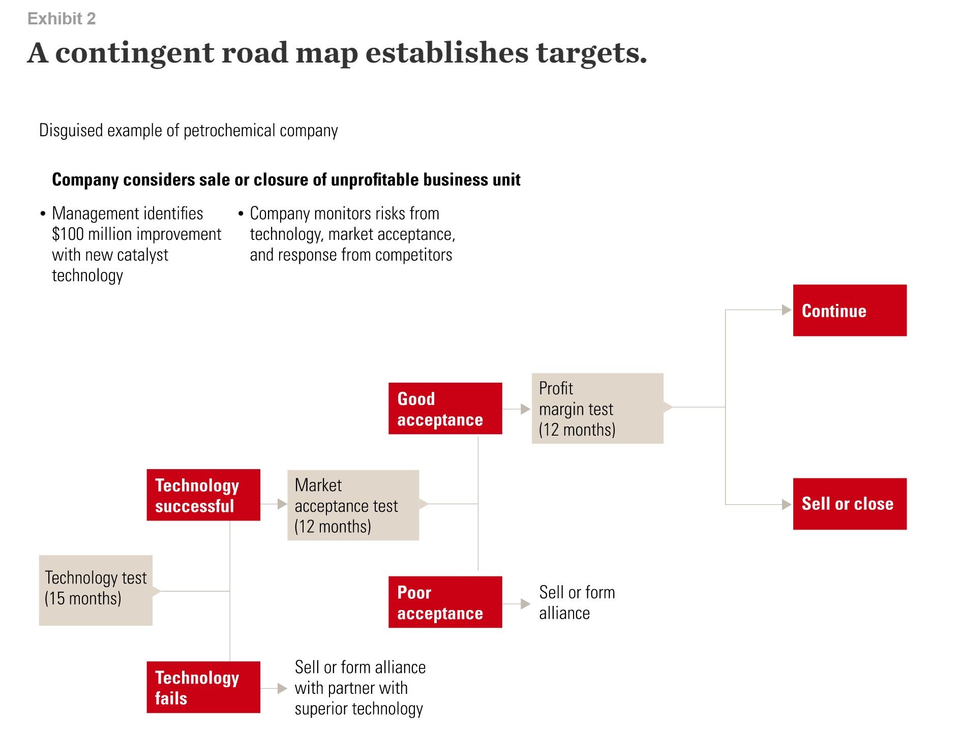 A contingent road map establishes targets.
