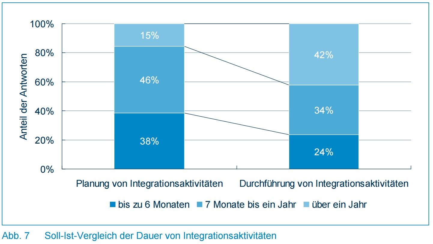 Abb. 7 - Soll-Ist-Vergleich der Dauer von Integrationsaktivitäten