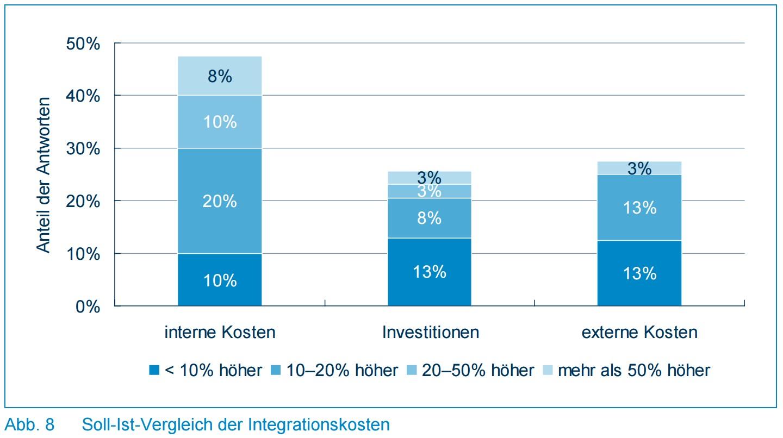Abb. 8 - Soll-Ist-Vergleich der Integrationskosten