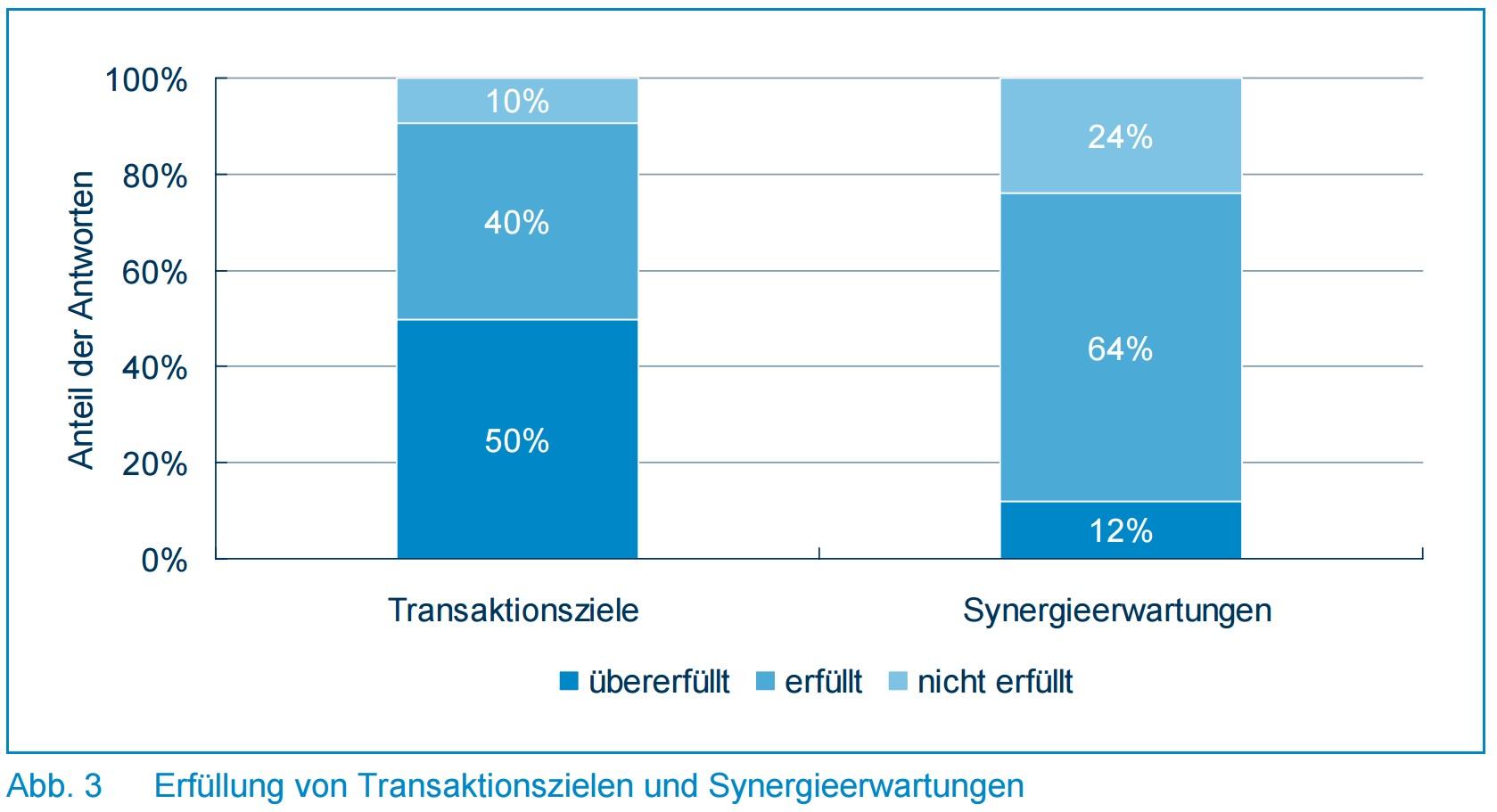 Abb. 3 - Erfüllung von Transaktionszielen und Synergieerwartungen