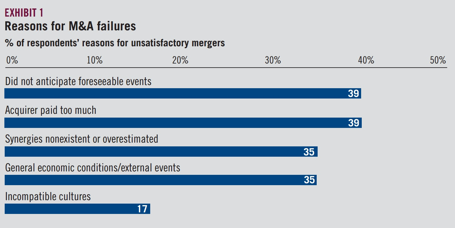 Exhibit 1 - Reasons for M&A failures
