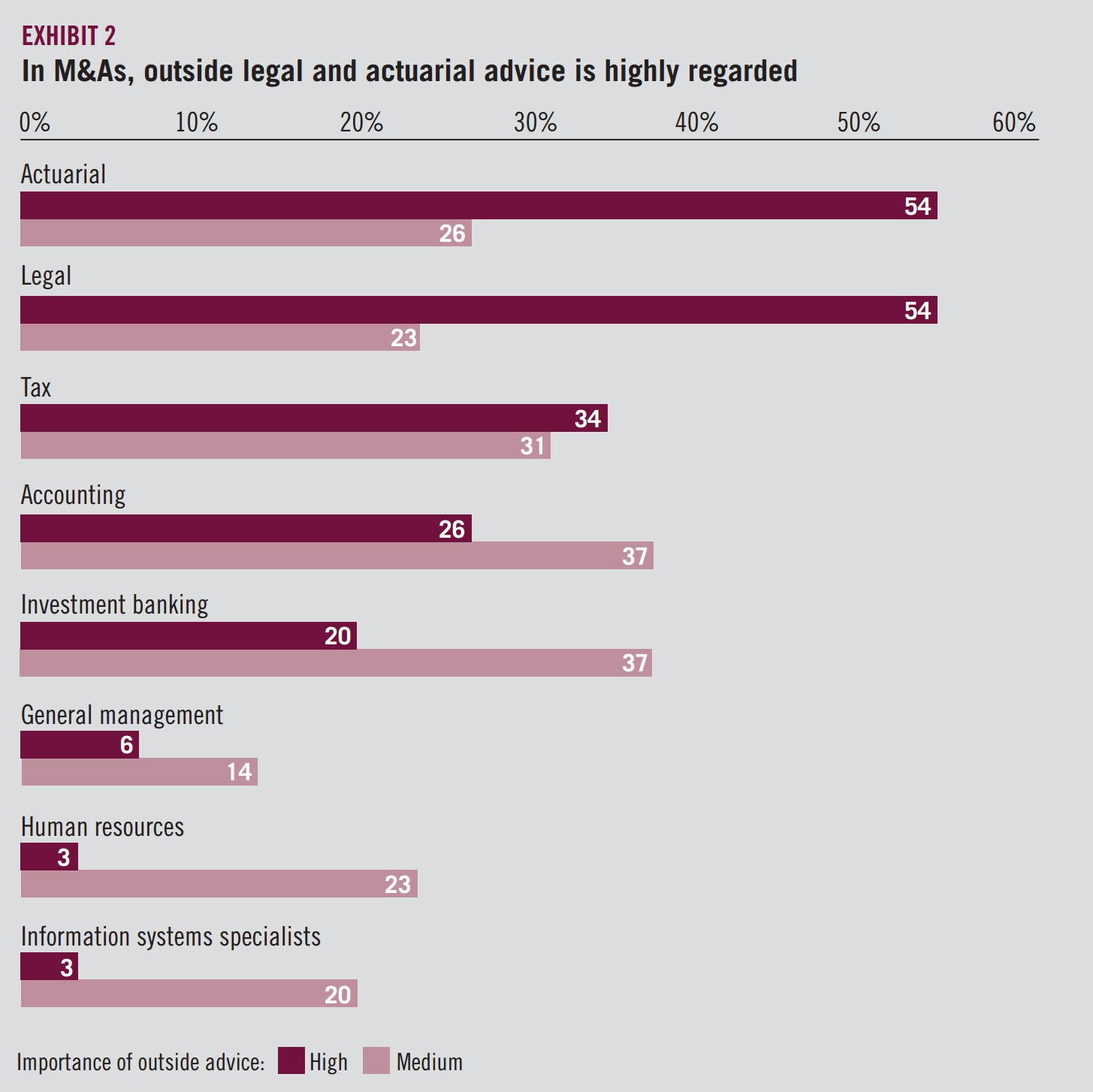 Exhibit 2 - In M&As, outside legal and actuarial advice is highly regarded