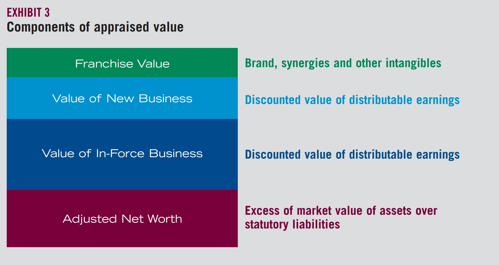 Exhibit 3: Components of appraised value