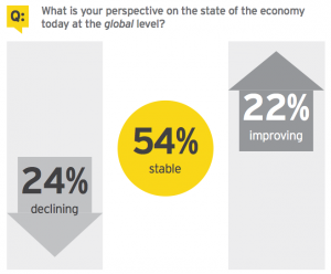 Figure 1 What is your perspective on the state of the economy today at the global level?