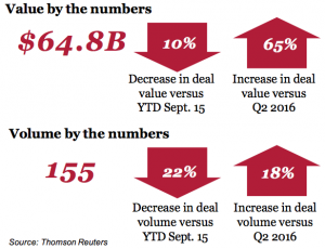 Figure 1 Value and volume by numbers - Industrial manufacturing