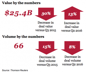 Figure 1 Value and volume by the numbers Q3 2016