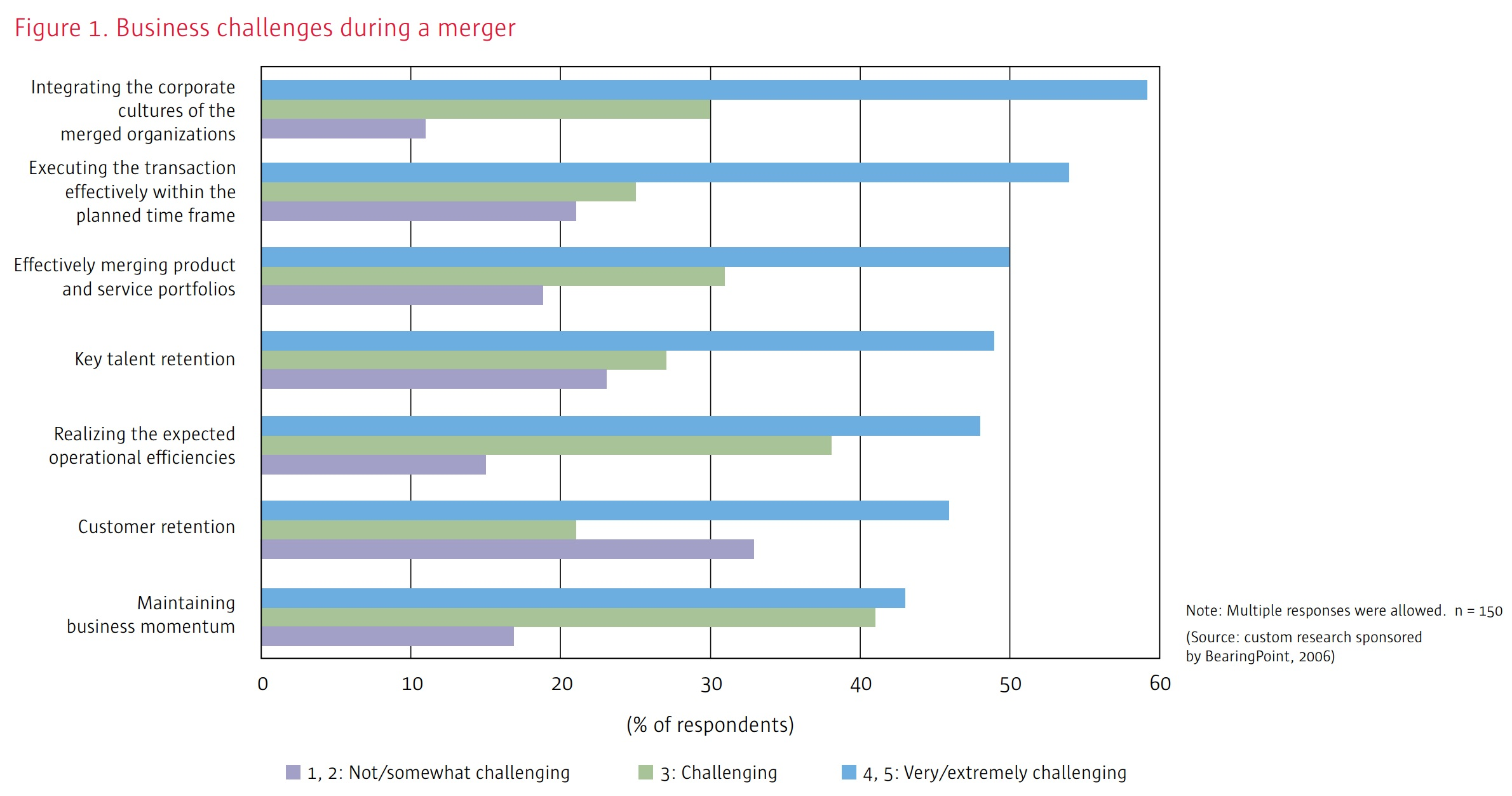 Figure 1. Business challenges during a merger