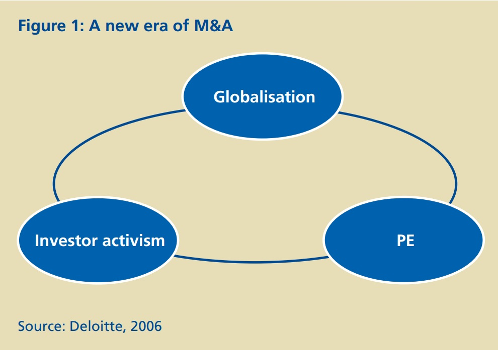 Figure 1: A new era of M&A