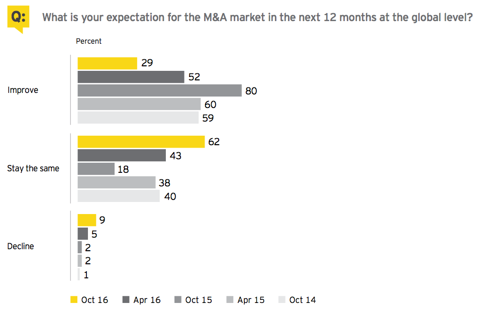 Figure 10 M&A outlook
