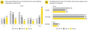 Figure 11 Deals in pipeline