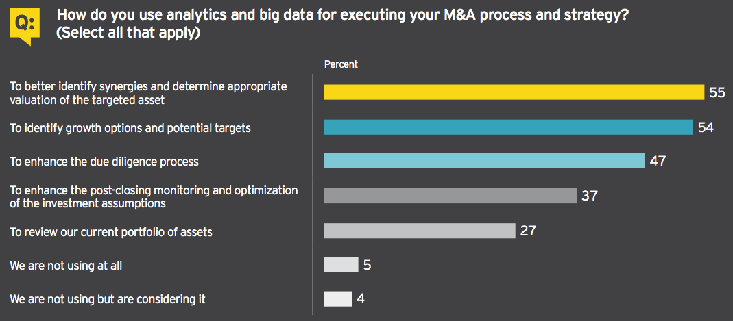 Figure 13 How do you use analytics and big data for executing your M&A process and strategy?