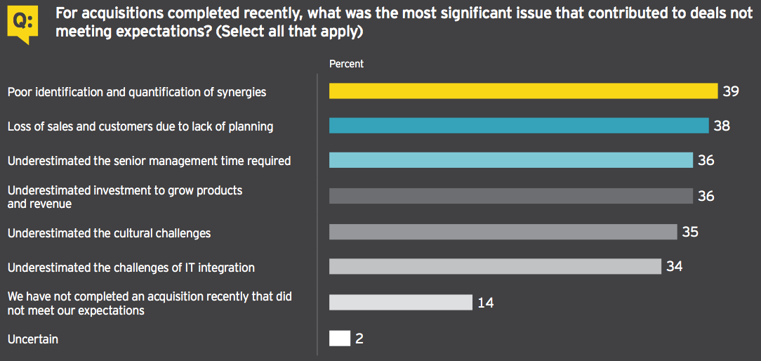 Figure 14 For acquisitions completed recently, what was the most significant issue that contributed to deals not meeting expectations?
