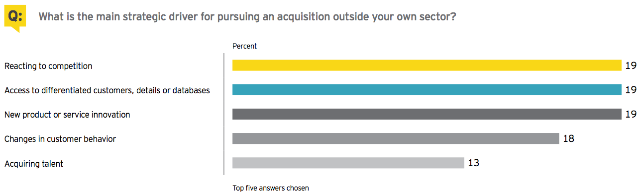 Figure 15 What is the main strategic driver for pursuing an acquisition outside your own sector?