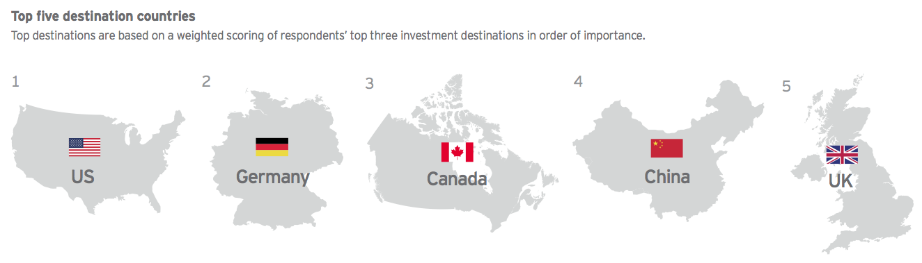 Figure 19 Top five destination countries