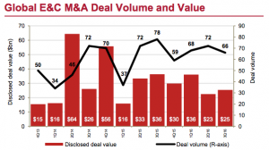 Figure 2 Global E&C M&A Deal Volume and Value