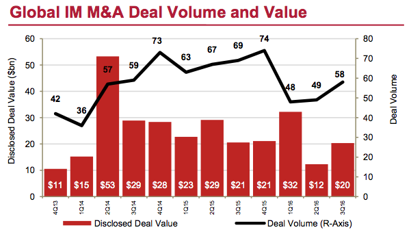 Figure 2 Global IM M&A Deal Volume and Value