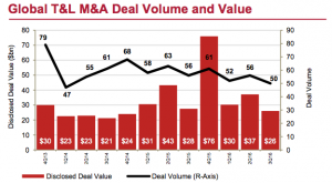 Figure 2 Global T&L M&A Deal Volume and Value