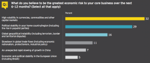 Figure 3 What do you believe to be the greatest economic risk to your core business over the next 6–12 months?