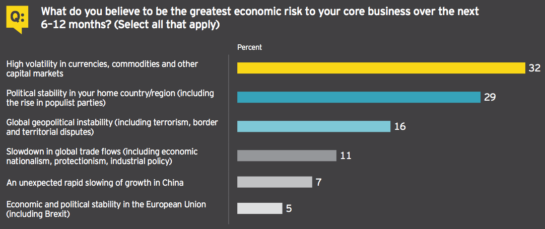 Figure 3 Economic risk to core business