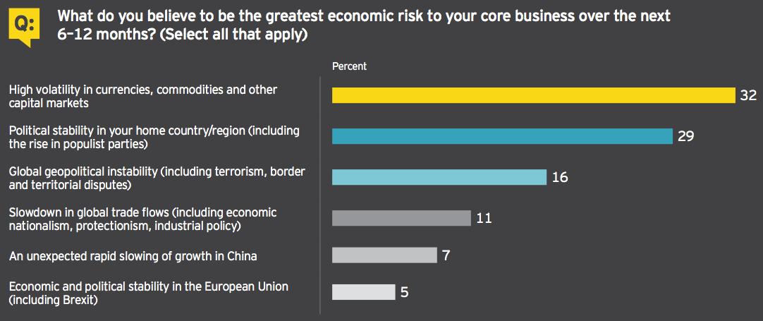 Figure 3 Economic risk to core business