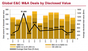 Figure 3 Global E&C M&A Deals by Disclosed Value