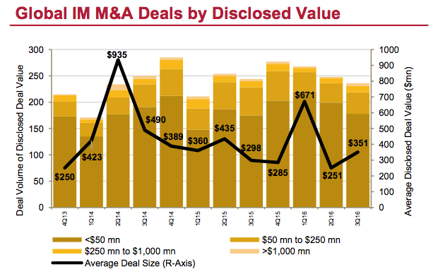 Figure 3 Global IM M&A Deals by Disclosed Value