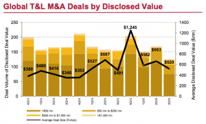 Figure 3 Global T&L M&A Deals by Disclosed Value