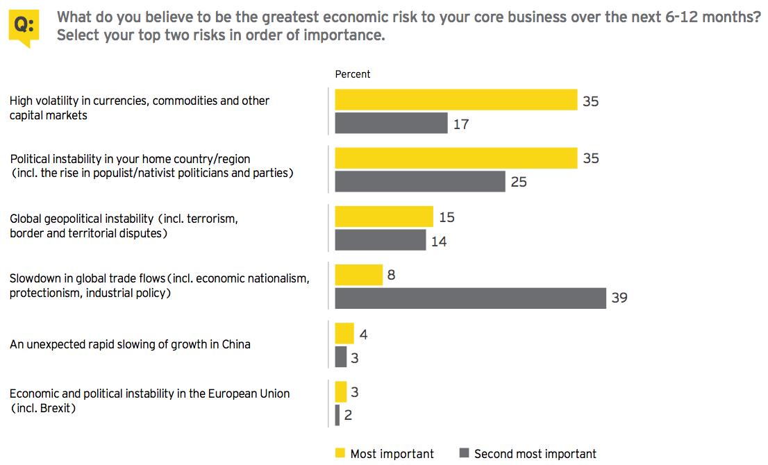 Figure 3 Macroeconomic environment