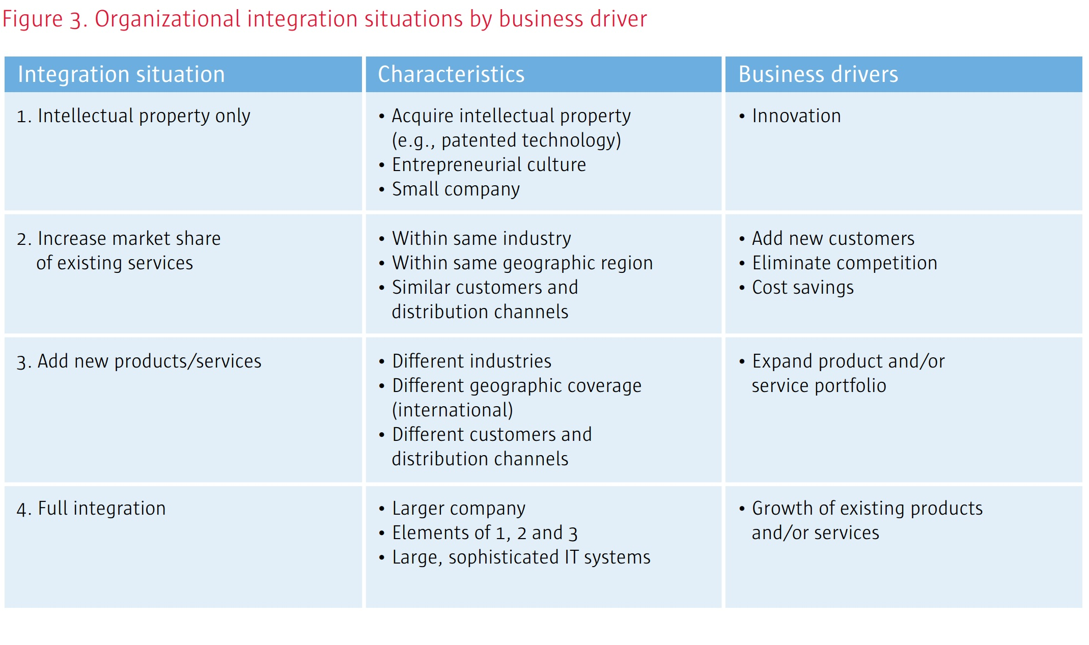 Figure 3. Organizational integration situations by business driver