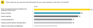 Figure 4 From where do you see the most disruption to your core business in the next 12 months?