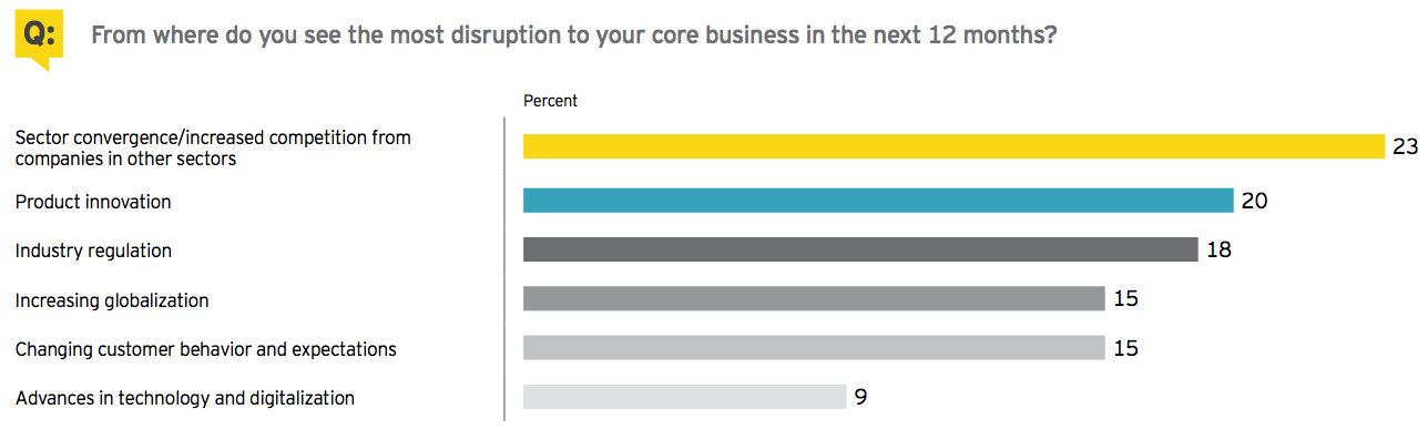 Figure 4 Disruption to core business