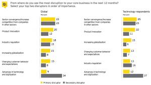 Figure 5 Corporate strategy