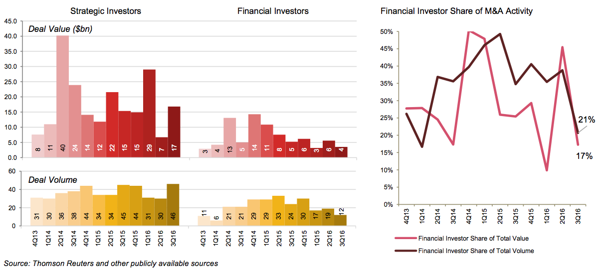 Figure 5 Financial vs strategic investors IM