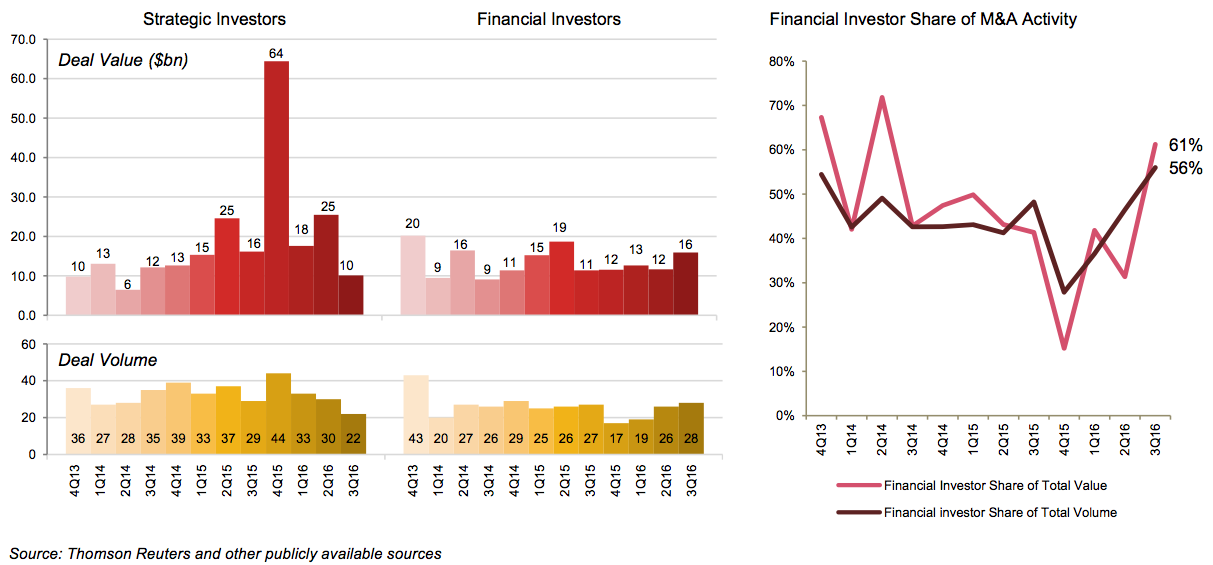 Figure 5 Financial vs strategic investors-TL