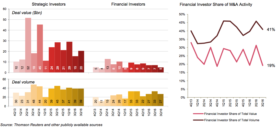 Figure 5 Financial vs strategic investors
