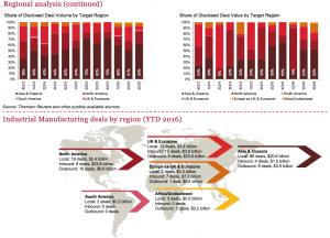 Figure 7 Regional analysis IM