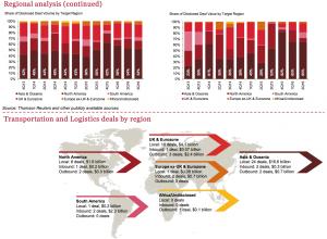 Figure 7 Regional analysis-TL