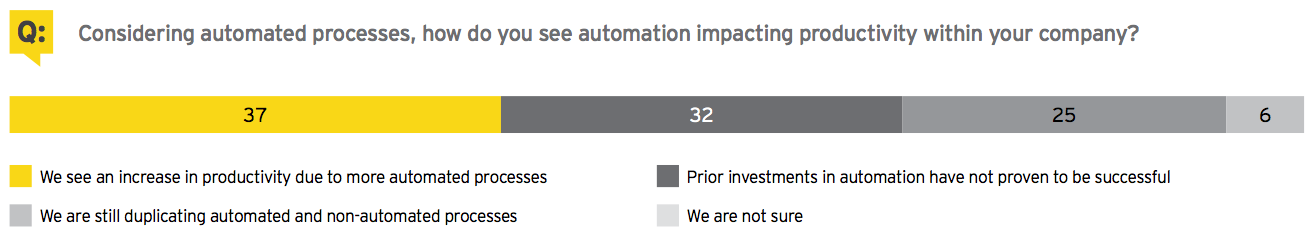 Figure 8 Considering automated processes, how do you see automation impacting productivity within your company?