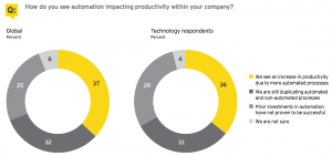 Figure 9 Corporate strategy