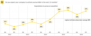 Figure 9 Do you expect your company to actively pursue M&A in the next 12 months?