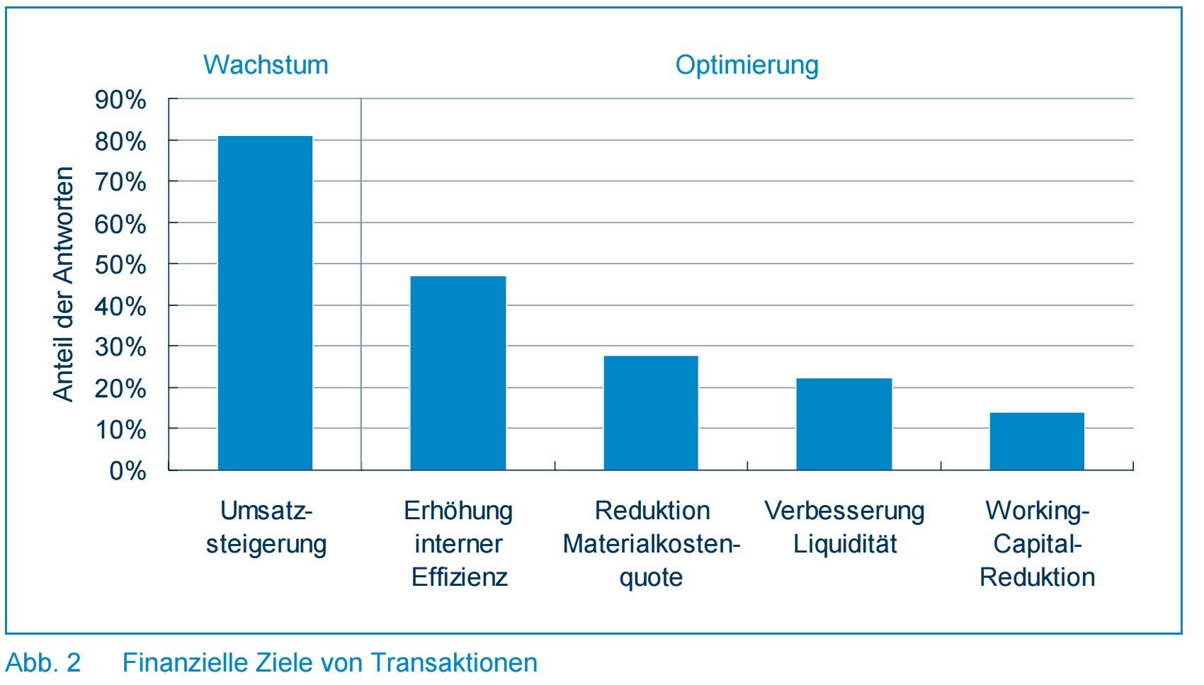 Finanzielle Ziele von Transaktionen