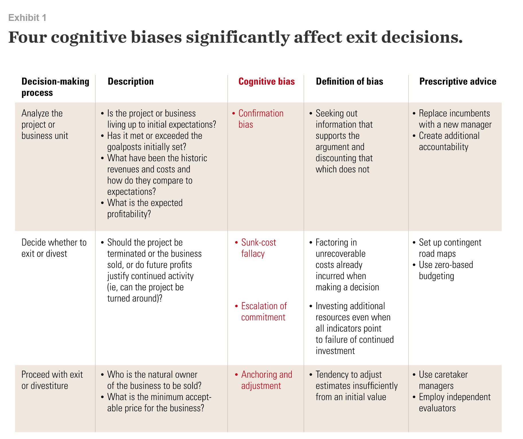 Four cognitive biases significantly affect exit decisions.