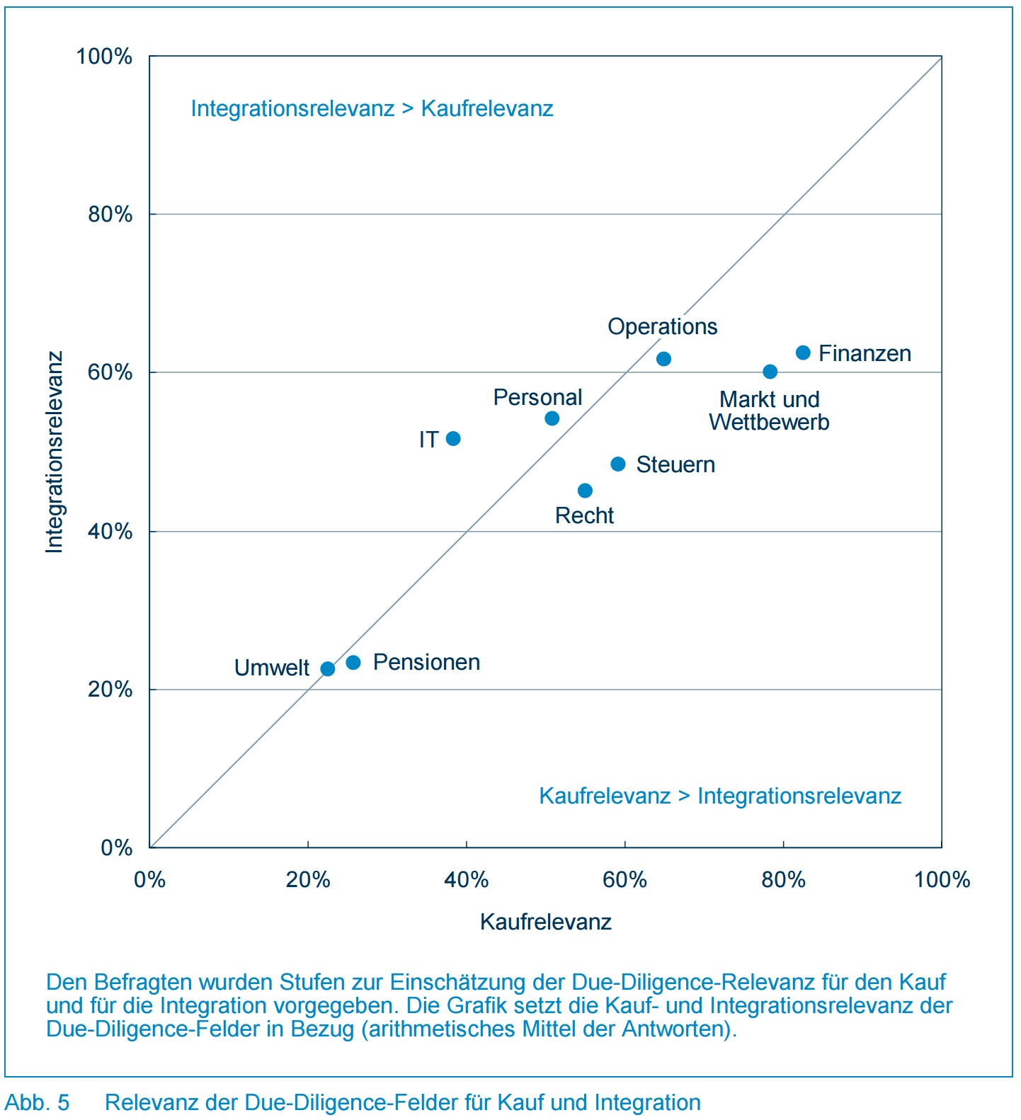 Abb. 5 - Relevanz der Due-Diligence-Felder für Kauf und Integration