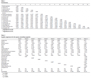 Table 1-2 Correlations-Logistic regression for the equity ownership acquired